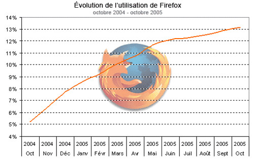 Firefox increasing market share
