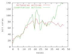 bitacoras-activas+comentarios-nov-2005