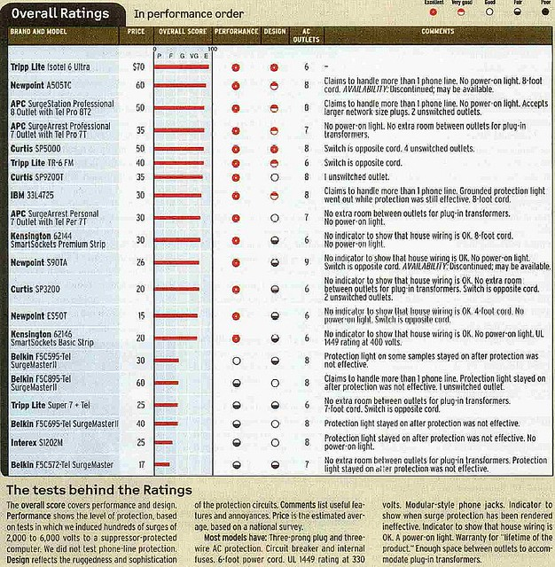 surge protector ratings, Consumer Reports, Jan. 2000 | Flickr - Photo ...