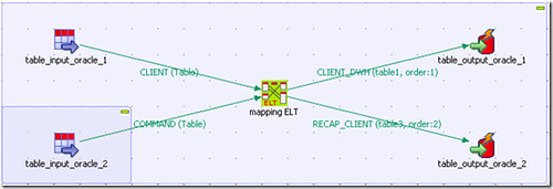 ETL Benchmark Favours DataStage and Talend