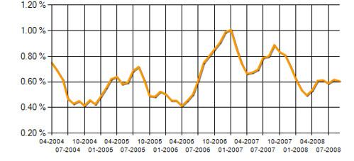 DataStage UK Listing Trend