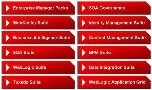 Oracle Middleware Suites