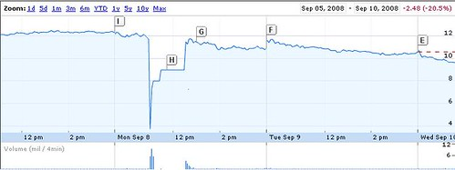 UAL share price