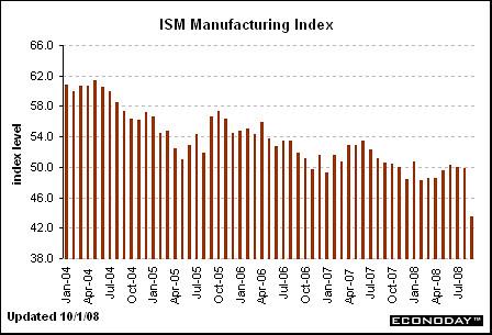 ISM Man Index