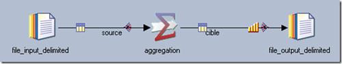 Benchmark Job – DataStage PX Aggregation