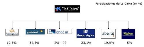 Participaciones_La_Caixa