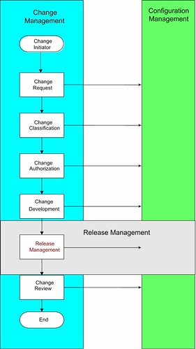 Change Release Config relationship