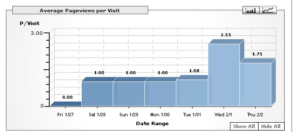blog average pageviews
