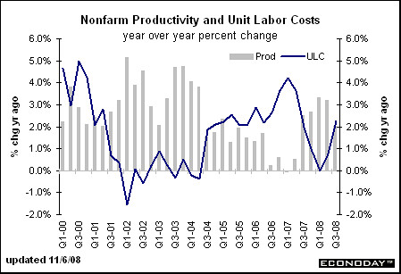 productivity and costs