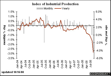 monthly industrial production
