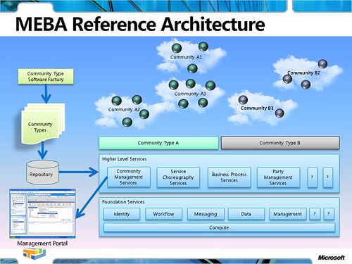MEBA Reference Architecture