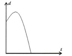 Section 6.5 - Describing Situations From Graphs