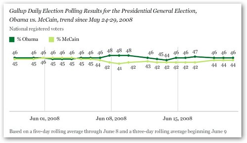 Gallup Poll: Obama and McCain