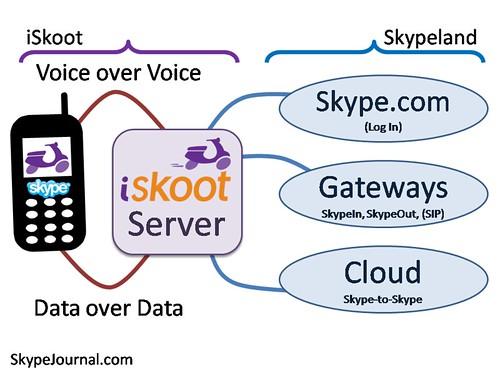 [이미지3] iSkoot Architecture