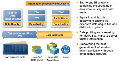 SAP BI Roadmap