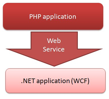php-wcf