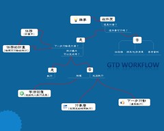 GTD wallpaper (Chinese) 01