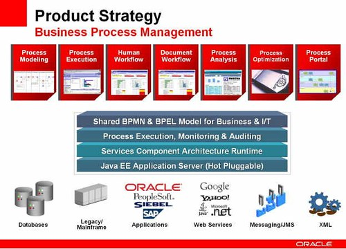 Oracle BPM product strategy