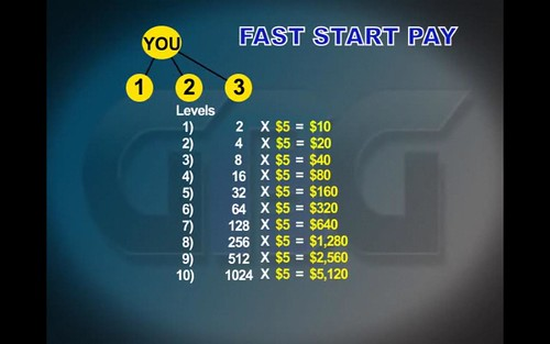 GBG FAST START PAY!