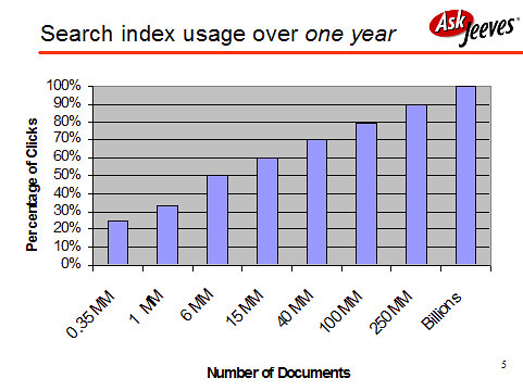 Search index usage