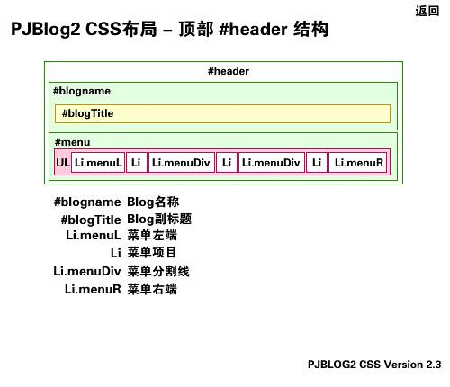 研究pjblog的模版设计