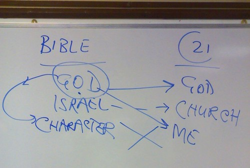 David Jackman's Bible Reading Workshop (Diagram)