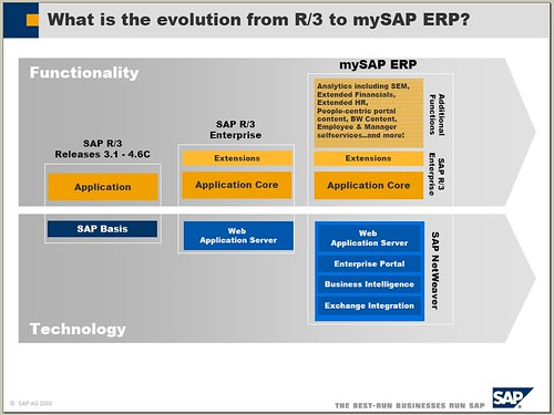 SAP R/3 to mySAP ERP