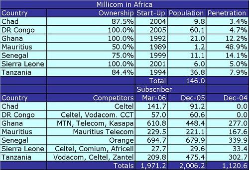 Millicom in Africa