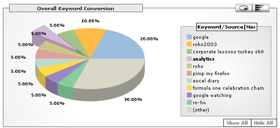 Overal Keyword Conversion