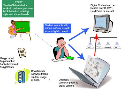 arquitectura del libro electronico en papel