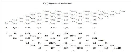 EFlatPythagoreanMixolydian-interval-analysis