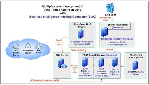 businessintelligenceindexingconnector