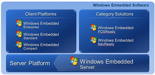 WindowsEmbeddedProducts