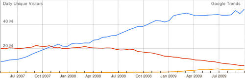 Google Trends for SNS