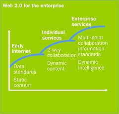 McKinsey on Web 2.0 in the Enterprise