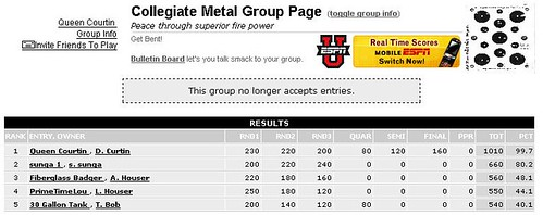 Collegiate Metal Final Standings