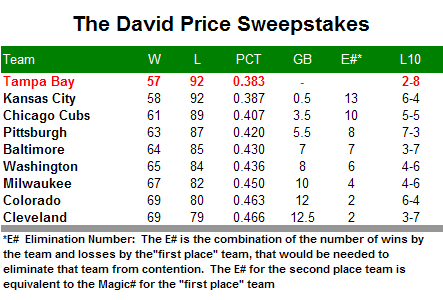 The Anti-Pennant Race: The David Price Sweepstakes