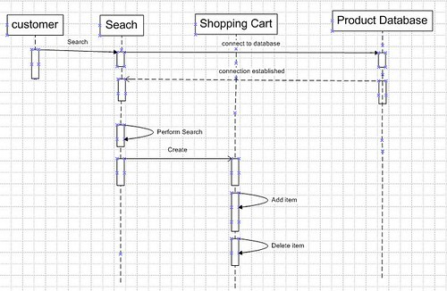 Eeasy shopping store 09 august 2009 uml state diagram for search order ccuart Image collections