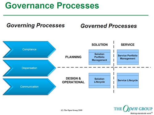 Governance Processes
