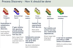 Process discovery participants