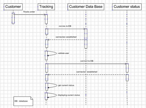 Eeasy shopping store uml diagram uml state diagram for track order ccuart Image collections