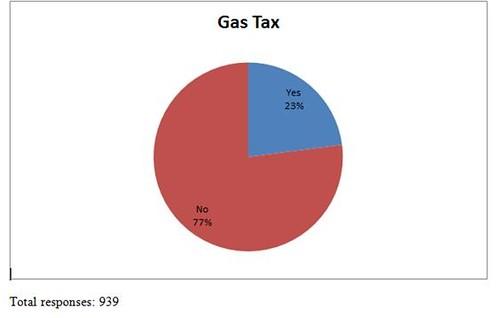 MacEwen Survey Results Gas tax