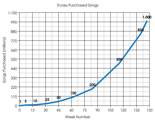 Itunes song purchases plotted on a graph mad dog in the fog