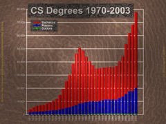 CS Degrees 1970-2003