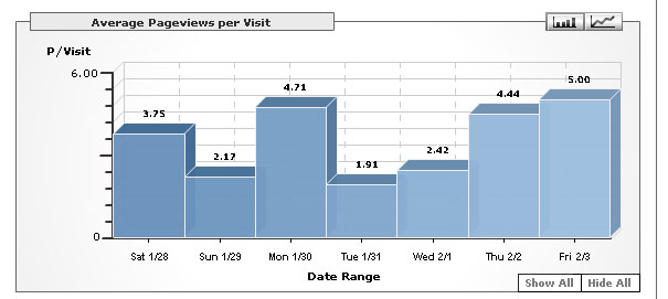 site average page views