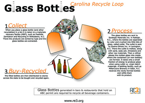 Glass Recycling Cycle