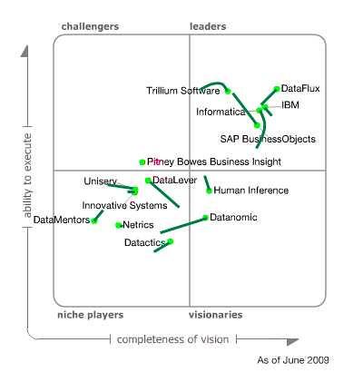 Gartner Magic Quadrant for Data Quality Tools 2009