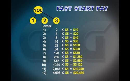 2 QUICK EZ 1 TIME $20 SALES = $100,000/Yr!!