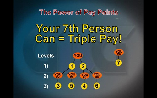 YOUR 7th PERSON CAN = TRIPLE PAY!! 7 IS THE KEY TO THE KINGDOM!!