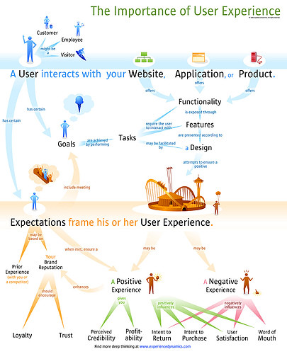 User experience diagram